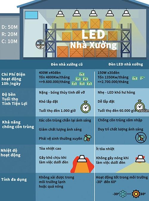 So sánh lợi ích đèn xưởng LED Highbay và đèn xưởng cũ